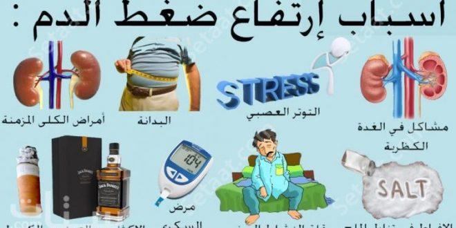 صورة ما اسباب ارتفاع ضغط الدم , لا تتعصب او تاكل حوادق فهذا يرفع ضغط الدم