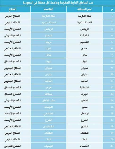 اسماء محافظات السعودية كم عدد مدن المملكة العربية حنان خجولة