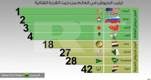 صورة ترتيب اقوى الجيوش في العالم , الجيش تاديب وترهيب