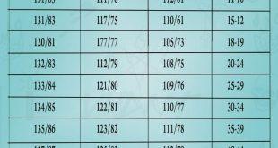 صورة كم ضغط الدم الطبيعي , هو كده ضغطى مناسب و لا لا